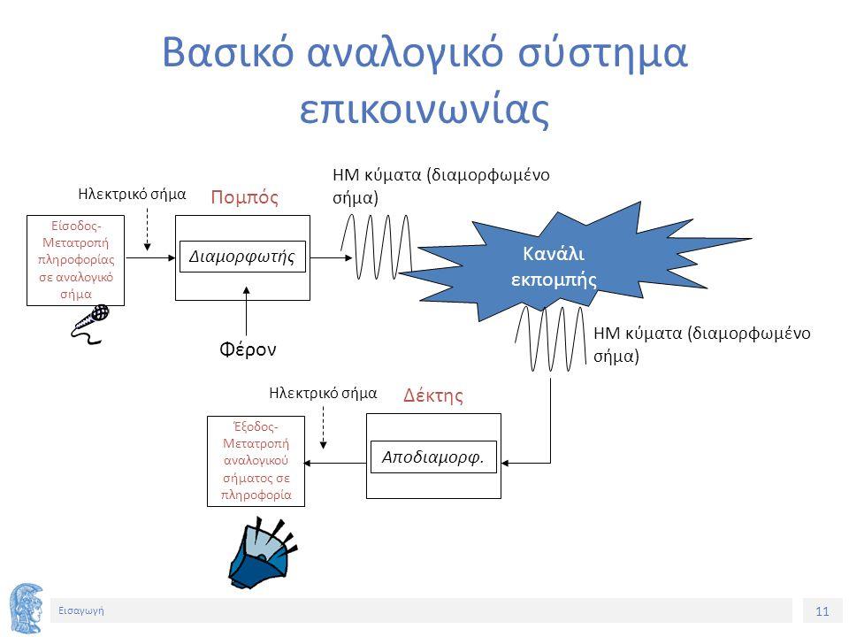 11 Εισαγωγή Βασικό αναλογικό σύστημα επικοινωνίας Διαμορφωτής Αποδιαμορφ. Κανάλι εκπομπής Είσοδος- Μετατροπή πληροφορίας σε αναλογικό σήμα Πομπός Δέκτ