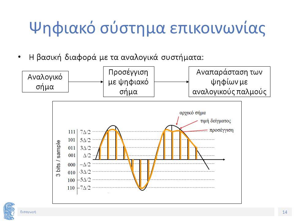 14 Εισαγωγή Ψηφιακό σύστημα επικοινωνίας Η βασική διαφορά με τα αναλογικά συστήματα: Αναλογικό σήμα Προσέγγιση με ψηφιακό σήμα Αναπαράσταση των ψηφίων