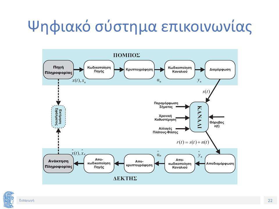 22 Εισαγωγή Ψηφιακό σύστημα επικοινωνίας