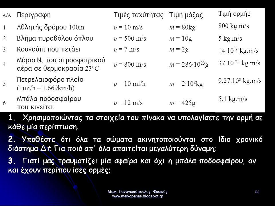 Μερκ. Παναγιωτόπουλος - Φυσικός www.merkopanas.blogspot.gr 23 A/A ΠεριγραφήΤιμές ταχύτηταςΤιμή μάζας 1 Αθλητής δρόμου 100m υ = 10 m/sm = 80kg 2 Βλήμα