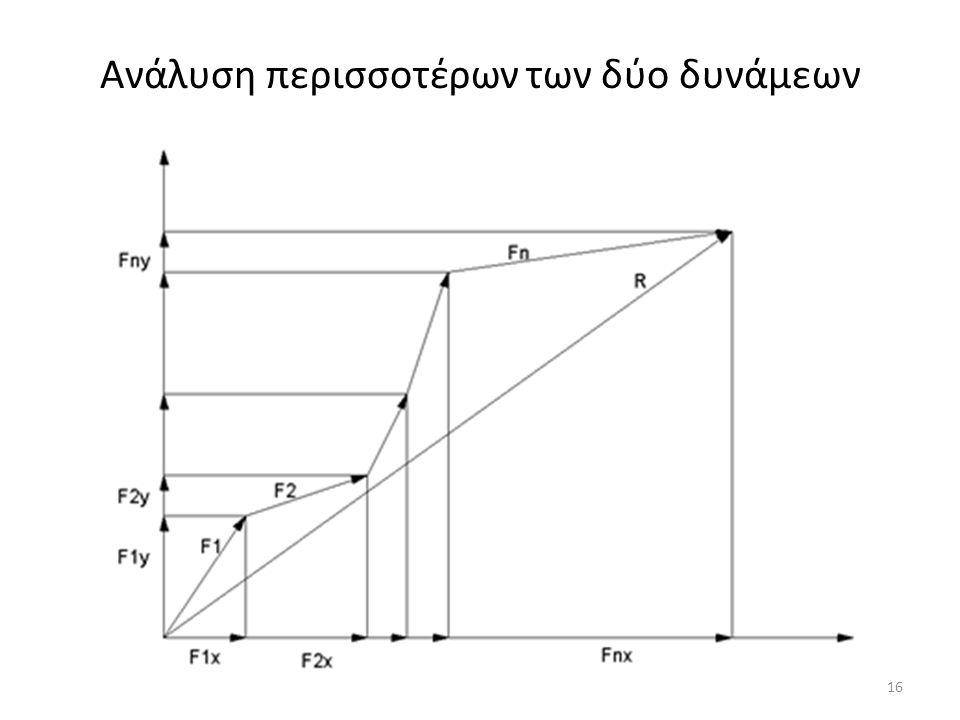 Ανάλυση περισσοτέρων των δύο δυνάμεων 16
