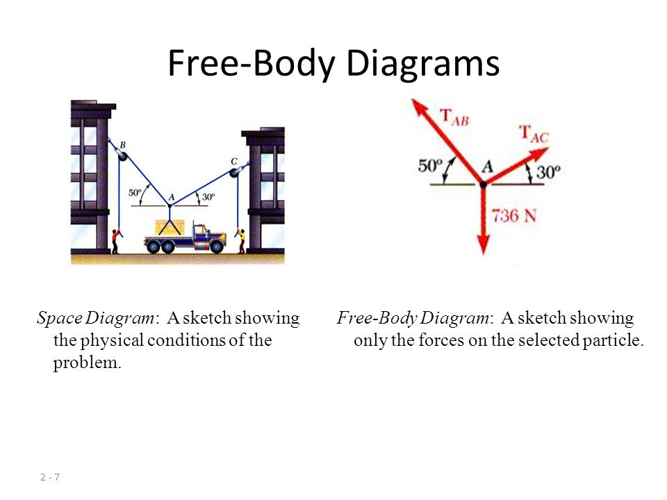 Άσκηση - 2 Η συνισταμένη δύναμη πρέπει να έχει τη διεύθυνση του άξονα των x, και η δύναμη F2 να έχει τη μικρότερη δυνατή τιμή.