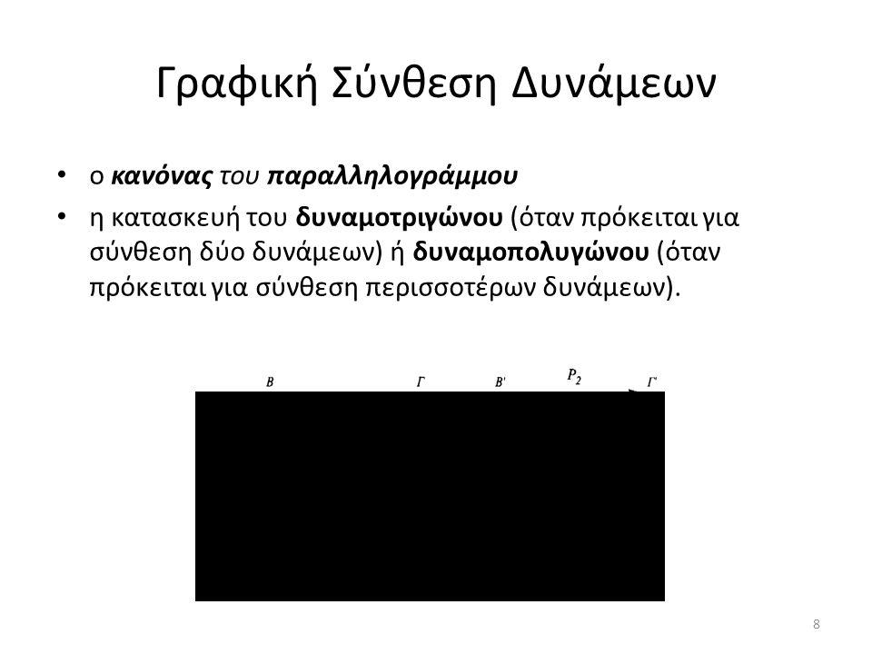 Γραφική Σύνθεση Δυνάμεων ο κανόνας του παραλληλογράμμου η κατασκευή του δυναμοτριγώνου (όταν πρόκειται για σύνθεση δύο δυνάμεων) ή δυναμοπολυγώνου (ότ