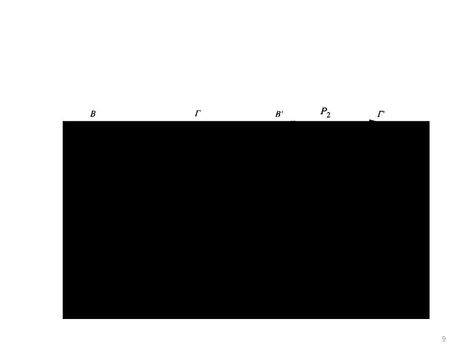 Στην περίπτωση του δυναμοπολυγώνου, η συνισταμένη δύναμη R προκύπτει πάντα η ίδια, ανεξάρτητα από τη σειρά με την οποία προσθέτουμε τις δυνάμεις.