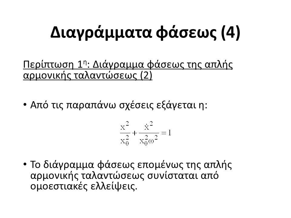 Διαγράμματα φάσεως (4) Περίπτωση 1 η : Διάγραμμα φάσεως της απλής αρμονικής ταλαντώσεως (2) Από τις παραπάνω σχέσεις εξάγεται η: Το διάγραμμα φάσεως επομένως της απλής αρμονικής ταλαντώσεως συνίσταται από ομοεστιακές ελλείψεις.