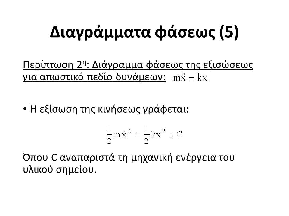 Διαγράμματα φάσεως (5) Περίπτωση 2 η : Διάγραμμα φάσεως της εξισώσεως για απωστικό πεδίο δυνάμεων: Η εξίσωση της κινήσεως γράφεται: Όπου C αναπαριστά τη μηχανική ενέργεια του υλικού σημείου.