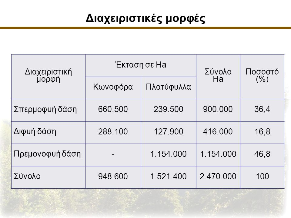 Διαχειριστικές μορφές Διαχειριστική μορφή Έκταση σε Ha Σύνολο Ha Ποσοστό (%) ΚωνοφόραΠλατύφυλλα Σπερμοφυή δάση 660.500239.500900.00036,4 Διφυή δάση 288.100127.900416.00016,8 Πρεμονοφυή δάση -1.154.000 46,8 Σύνολο 948.6001.521.4002.470.000100