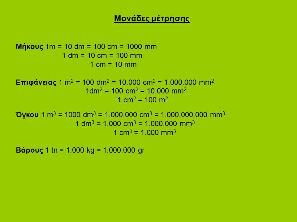 Μονάδες μέτρησης Μήκους 1m = 10 dm = 100 cm = 1000 mm 1 dm = 10 cm = 100 mm 1 cm = 10 mm Επιφάνειας 1 m 2 = 100 dm 2 = 10.000 cm 2 = 1.000.000 mm 2 1dm 2 = 100 cm 2 = 10.000 mm 2 1 cm 2 = 100 m 2 Όγκου 1 m 3 = 1000 dm 3 = 1.000.000 cm 3 = 1.000.000.000 mm 3 1 dm 3 = 1.000 cm 3 = 1.000.000 mm 3 1 cm 3 = 1.000 mm 3 Βάρους 1 tn = 1.000 kg = 1.000.000 gr