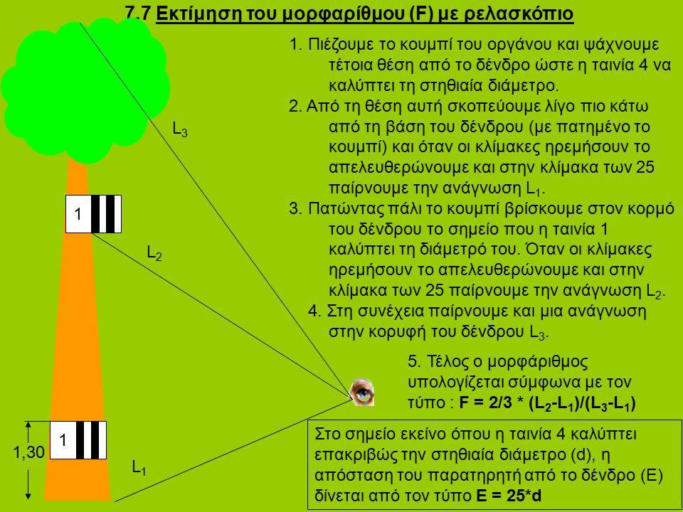 7.7 Εκτίμηση του μορφαρίθμου (F) με ρελασκόπιο 1 1,30 1 L1L1 L2L2 L3L3 1. Πιέζουμε το κουμπί του οργάνου και ψάχνουμε τέτοια θέση από το δένδρο ώστε η