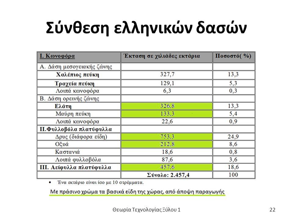 Σύνθεση ελληνικών δασών Θεωρία Τεχνολογίας Ξύλου 122
