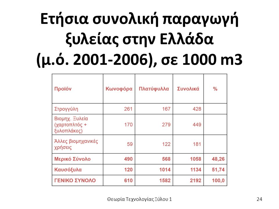 Ετήσια συνολική παραγωγή ξυλείας στην Ελλάδα (μ.ό.