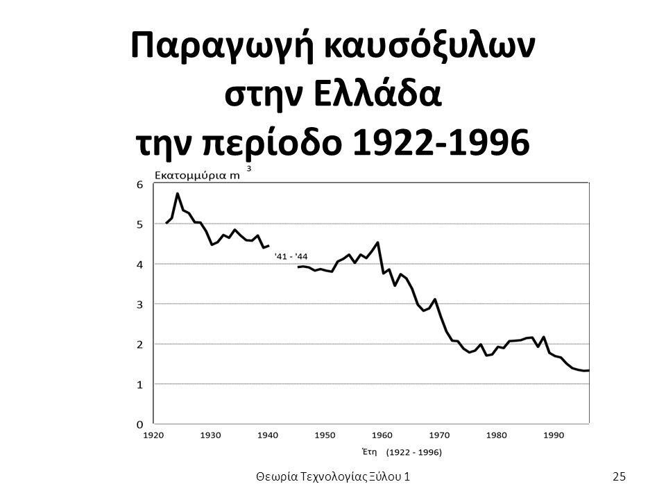 Παραγωγή καυσόξυλων στην Ελλάδα την περίοδο 1922-1996 Θεωρία Τεχνολογίας Ξύλου 125