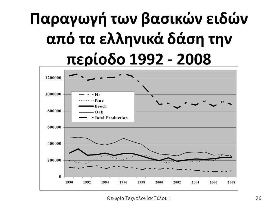 Παραγωγή των βασικών ειδών από τα ελληνικά δάση την περίοδο 1992 - 2008 Θεωρία Τεχνολογίας Ξύλου 126