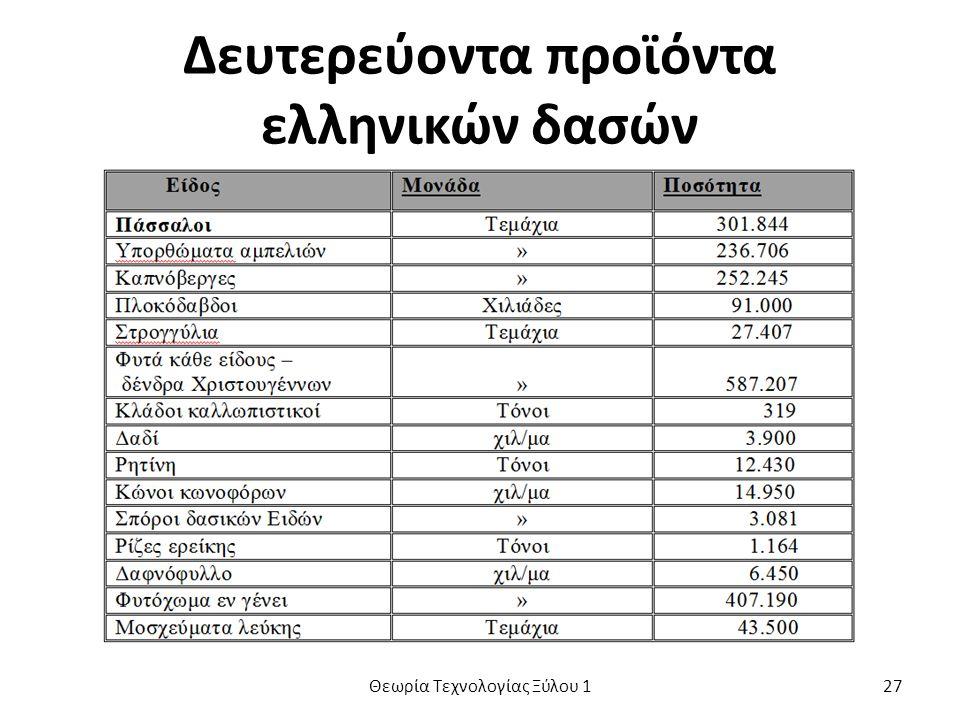 Δευτερεύοντα προϊόντα ελληνικών δασών Θεωρία Τεχνολογίας Ξύλου 127