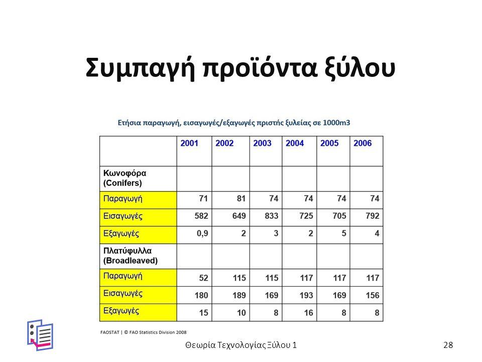 Συμπαγή προϊόντα ξύλου Θεωρία Τεχνολογίας Ξύλου 128