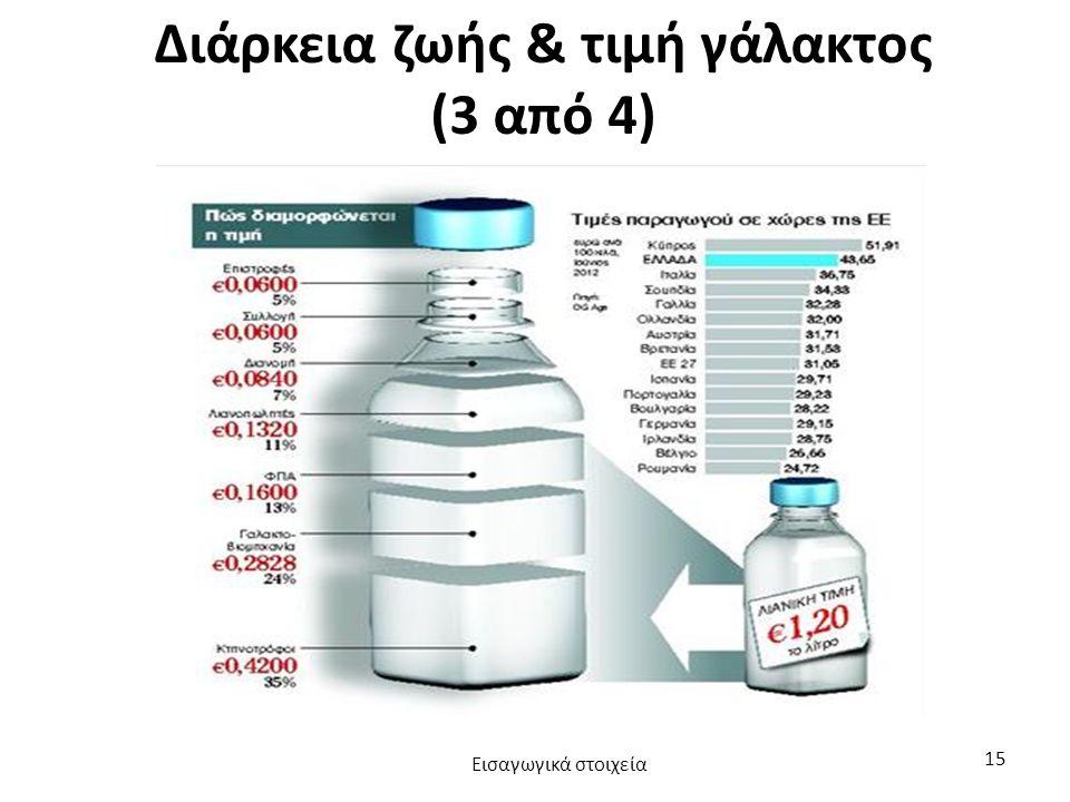 Διάρκεια ζωής & τιμή γάλακτος (3 από 4) Εισαγωγικά στοιχεία 15