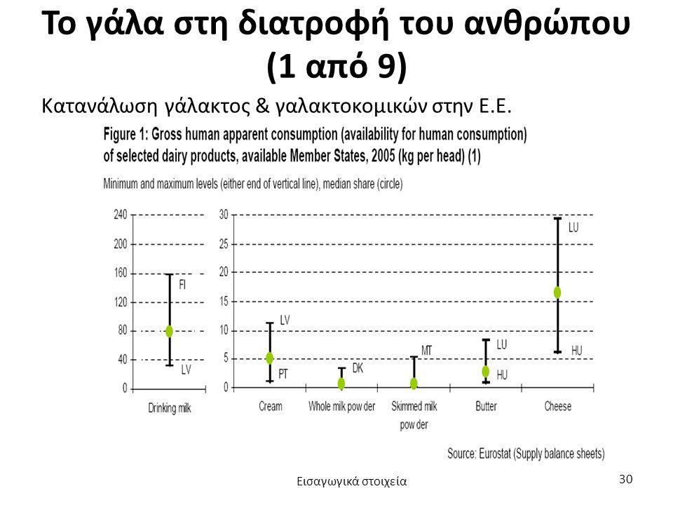Το γάλα στη διατροφή του ανθρώπου (1 από 9) Κατανάλωση γάλακτος & γαλακτοκομικών στην Ε.Ε.
