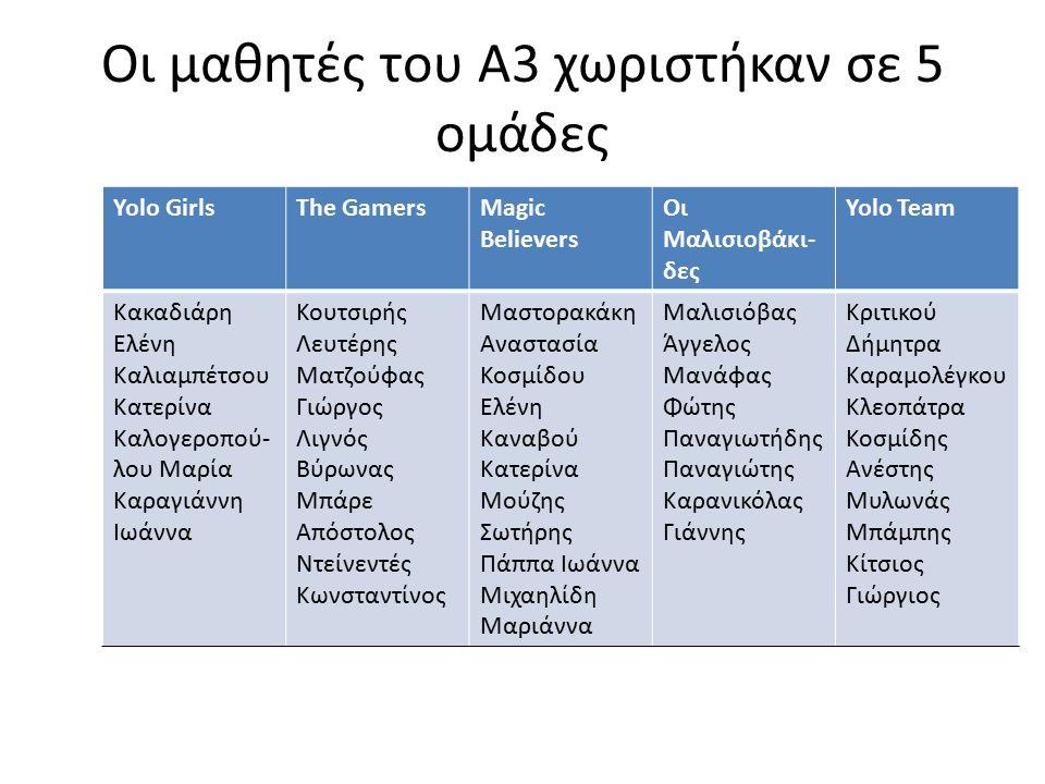 Οι μαθητές του Α3 χωριστήκαν σε 5 ομάδες Yolo GirlsΤhe GamersMagic Believers Οι Μαλισιοβάκι- δες Υοlo Team Κακαδιάρη Ελένη Καλιαμπέτσου Κατερίνα Καλογεροπού- λου Μαρία Καραγιάννη Ιωάννα Κουτσιρής Λευτέρης Ματζούφας Γιώργος Λιγνός Βύρωνας Μπάρε Απόστολος Ντείνεντές Κωνσταντίνος Μαστορακάκη Αναστασία Κοσμίδου Ελένη Καναβού Κατερίνα Μούζης Σωτήρης Πάππα Ιωάννα Μιχαηλίδη Μαριάννα Μαλισιόβας Άγγελος Μανάφας Φώτης Παναγιωτήδης Παναγιώτης Καρανικόλας Γιάννης Κριτικού Δήμητρα Καραμολέγκου Κλεοπάτρα Κοσμίδης Ανέστης Μυλωνάς Μπάμπης Κίτσιος Γιώργιος