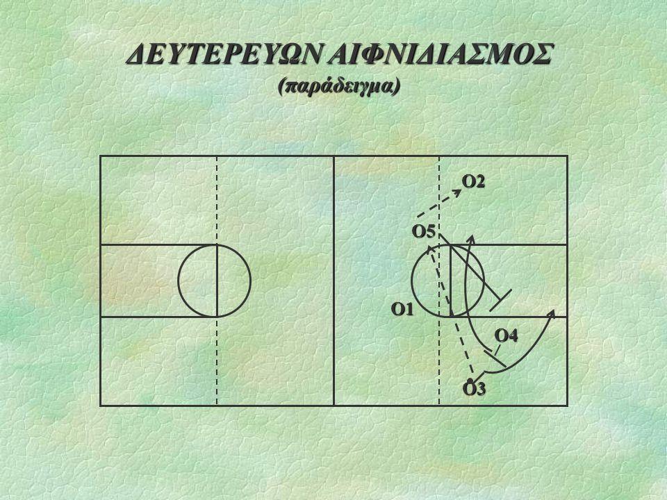 ΔΕΥΤΕΡΕΥΩΝ ΑΙΦΝΙΔΙΑΣΜΟΣ (παράδειγμα) Ο2 Ο2 Ο5 Ο5Ο1 Ο4 Ο4 Ο3 Ο3
