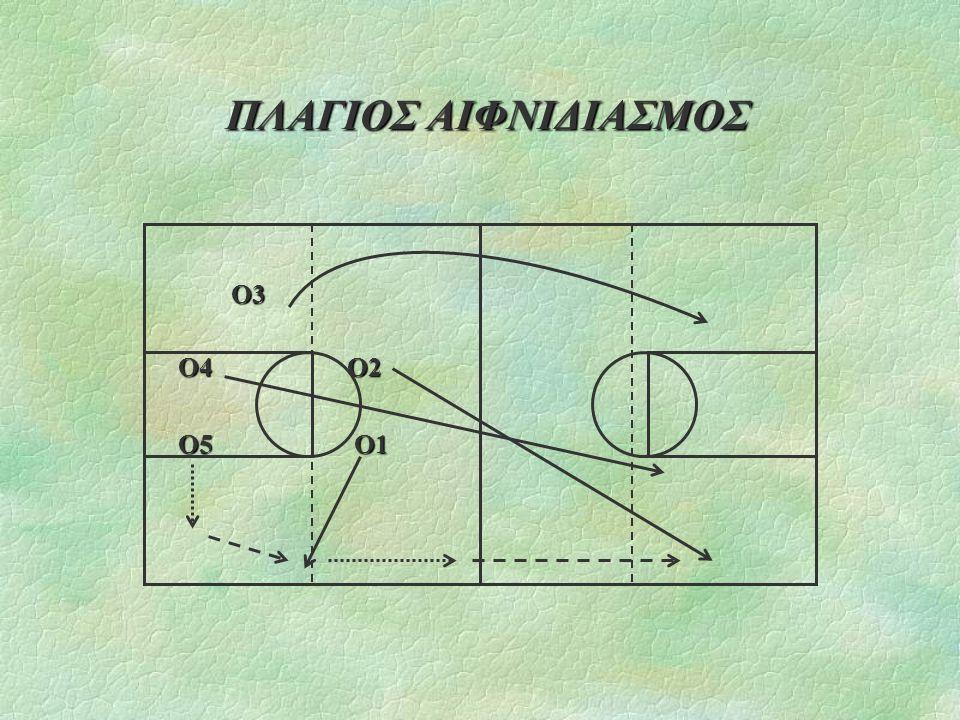 ΠΛΑΓΙΟΣ ΑΙΦΝΙΔΙΑΣΜΟΣ Ο3 Ο3 Ο4 Ο2 Ο5 Ο1
