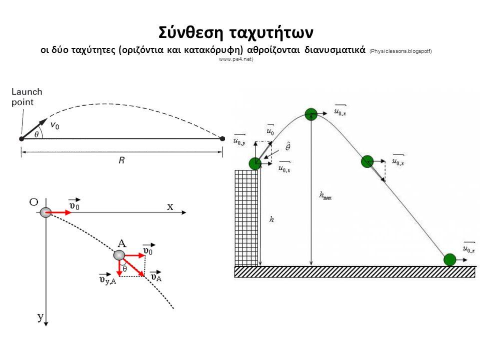 Σύνθεση ταχυτήτων οι δύο ταχύτητες (οριζόντια και κατακόρυφη) αθροίζονται διανυσματικά ( Physiclessons.blogspotf) www.pe4.net)