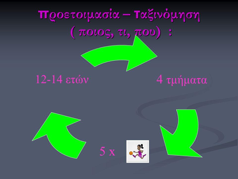 αντιληπτικό μοντέλο της κίνησης 1) προφορική περιγραφή της δεξιότητας 2) επίδειξη της δεξιότητας και πολύ σύντομη ανάλυσή της 3) τέλος η προσπάθεια των νεαρών κοριτσιών