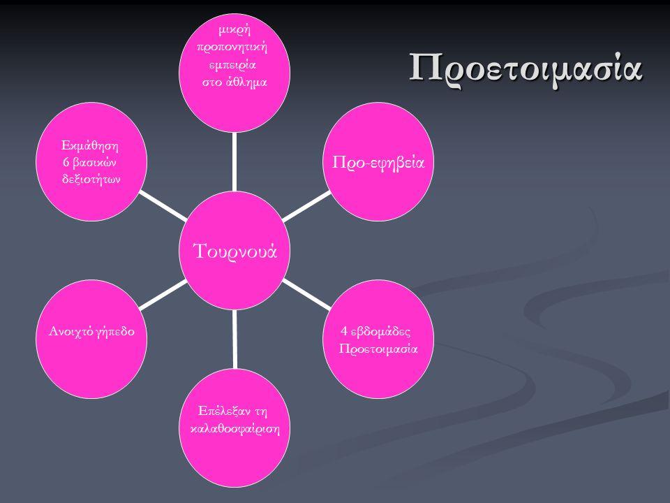 γενικός στόχος o βασικές ατομικές και ομαδικές δεξιότητες o κανόνες και ιδιαιτερότητες του αθλήματος o συμμετοχή στο τουρνουά