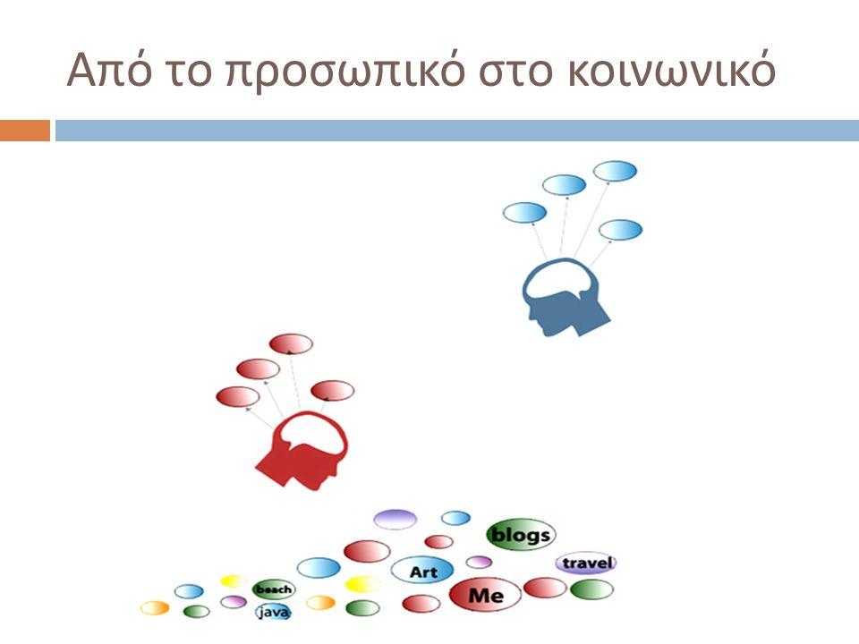 Πηγές  Social bookmarking in plain English Social bookmarking in plain English http://www.youtube.com/watch?v=x66lV7GOcNU  Άρθρο : A social analysis of tagging, by Rashmi Sinha Άρθρο http://rashmisinha.com/2006/01/18/a-social-analysis- of-tagging/  Άρθρο : Connectivism: a new theory for the digital age, by George Siemens http://www.elearnspace.org/Articles/connectivism.htm