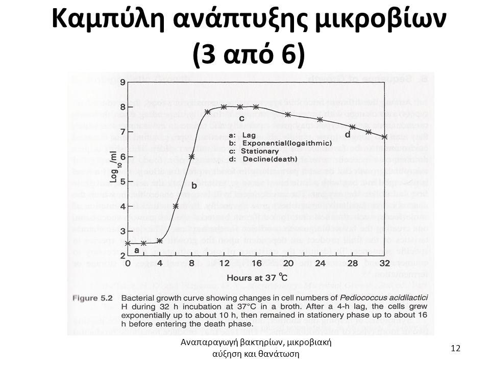 Καμπύλη ανάπτυξης μικροβίων (3 από 6) Αναπαραγωγή βακτηρίων, μικροβιακή αύξηση και θανάτωση 12