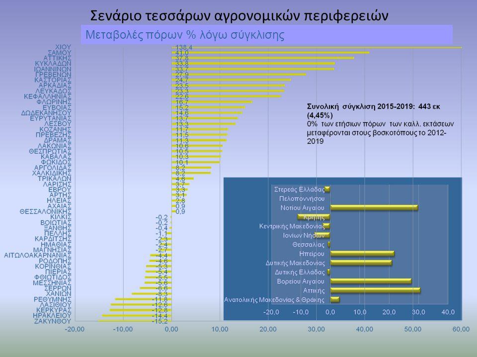 Σενάριο τεσσάρων αγρονομικών περιφερειών Μεταβολές πόρων % λόγω σύγκλισης
