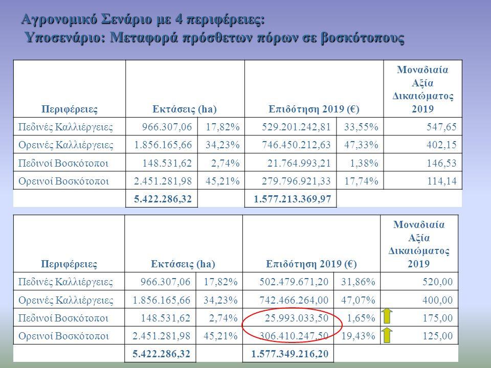 Αγρονομικό Σενάριο με 4 περιφέρειες: Υποσενάριο: Μεταφορά πρόσθετων πόρων σε βοσκότοπους ΠεριφέρειεςΕκτάσεις (ha)Επιδότηση 2019 (€) Μοναδιαία Αξία Δικ