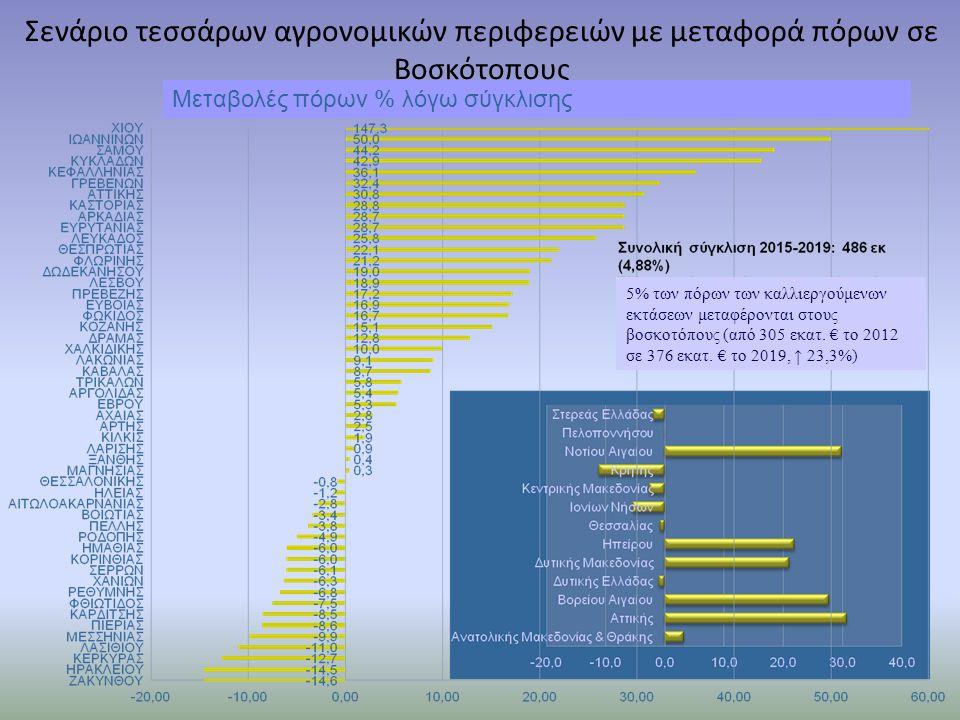 Σενάριο τεσσάρων αγρονομικών περιφερειών με μεταφορά πόρων σε Βοσκότοπους Μεταβολές πόρων % λόγω σύγκλισης 5% των πόρων των καλλιεργούμενων εκτάσεων μ