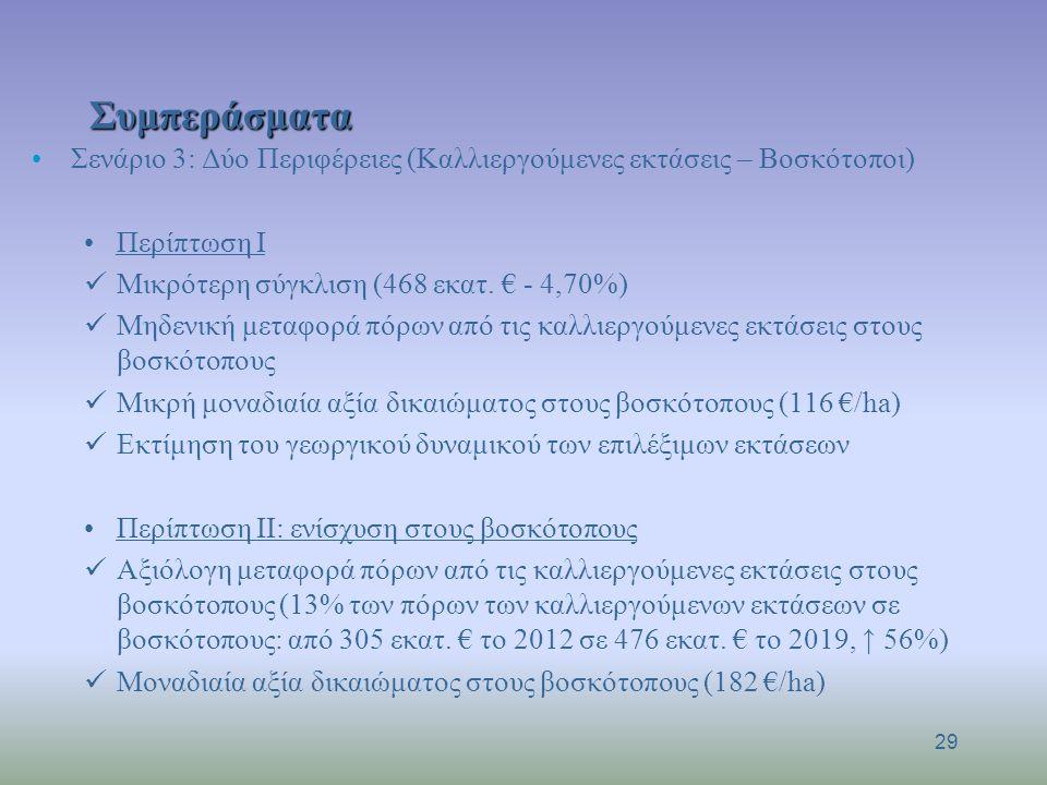 Συμπεράσματα Σενάριο 3: Δύο Περιφέρειες (Καλλιεργούμενες εκτάσεις – Βοσκότοποι) Περίπτωση Ι Μικρότερη σύγκλιση (468 εκατ. € - 4,70%) Μηδενική μεταφορά