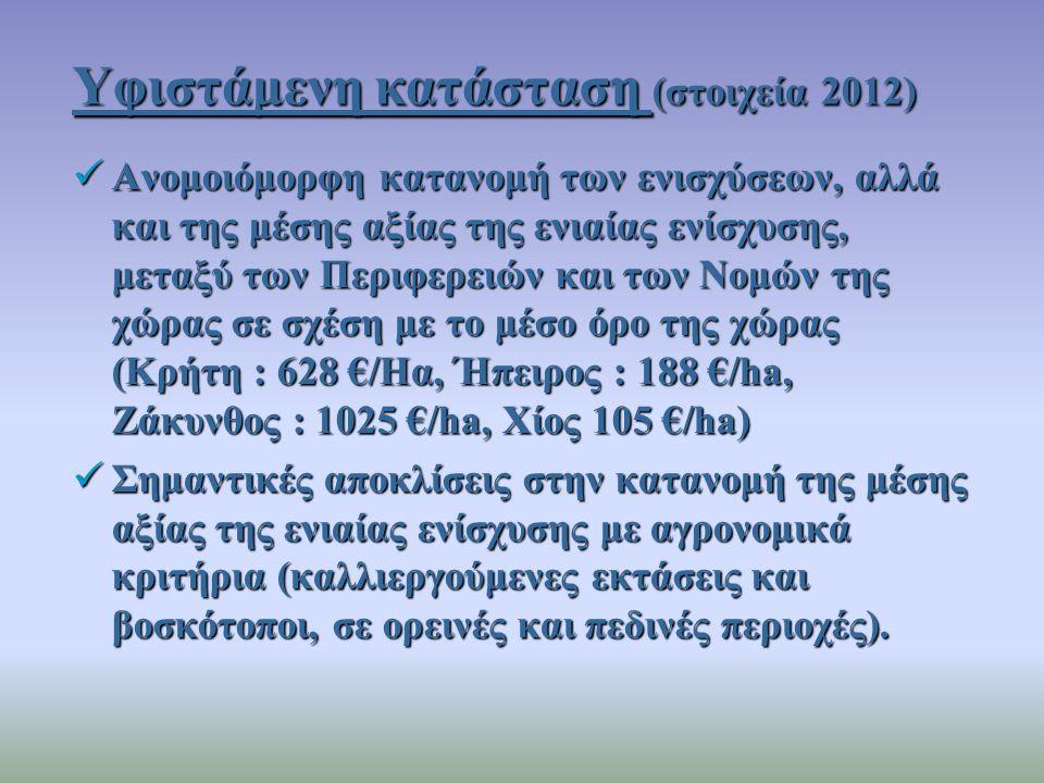 Δύο Αγρονομικές περιφέρειες: Καλλιέργειες - Βοσκότοποι 0% των πόρων των καλλιεργούμενων εκτάσεων μεταφέρονται στους βοσκοτόπους Μεταβολές πόρων % λόγω σύγκλισης