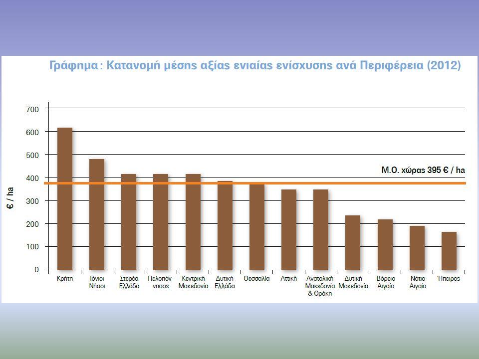 Συμπεράσματα Σενάριο 4: Τέσσερις Περιφέρειες: Καλλιεργούμενες εκτάσεις (Πεδινές & Ορεινές) Βοσκότοποι (Πεδινοί & Ορεινοί) Περίπτωση Ι Μικρή σχετικά σύγκλιση (443 εκατ.