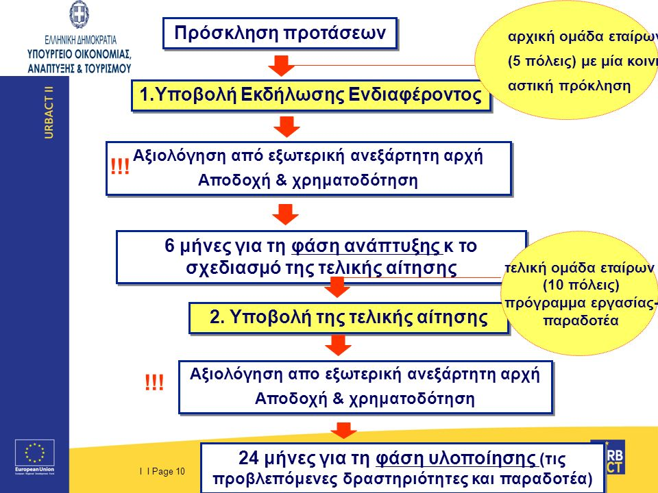 I I Page 10 1.Υποβολή Εκδήλωσης Ενδιαφέροντος Αξιολόγηση από εξωτερική ανεξάρτητη αρχή Αποδοχή & χρηματοδότηση Αξιολόγηση από εξωτερική ανεξάρτητη αρχή Αποδοχή & χρηματοδότηση 6 μήνες για τη φάση ανάπτυξης κ το σχεδιασμό της τελικής αίτησης 2.