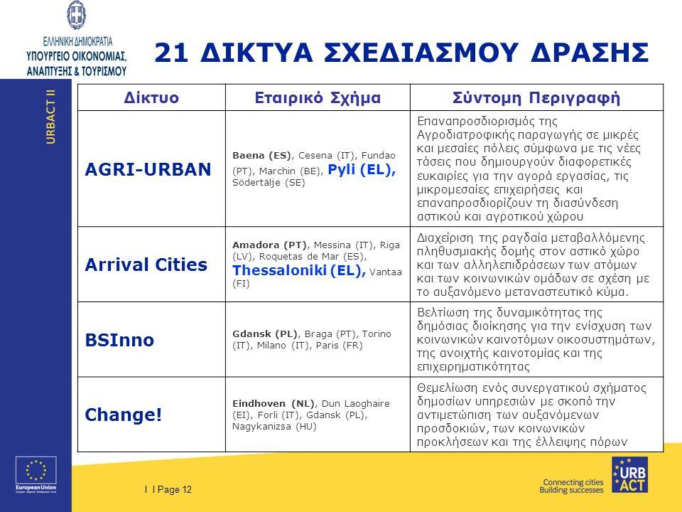 I I Page 12 21 ΔΙΚΤΥΑ ΣΧΕΔΙΑΣΜΟΥ ΔΡΑΣΗΣ ΔίκτυοΕταιρικό ΣχήμαΣύντομη Περιγραφή AGRI-URBAN Baena (ES), Cesena (IT), Fundao (PT), Marchin (BE), Pyli (EL), Södertälje (SE) Επαναπροσδιορισμός της Αγροδιατροφικής παραγωγής σε μικρές και μεσαίες πόλεις σύμφωνα με τις νέες τάσεις που δημιουργούν διαφορετικές ευκαιρίες για την αγορά εργασίας, τις μικρομεσαίες επιχειρήσεις και επαναπροσδιορίζουν τη διασύνδεση αστικού και αγροτικού χώρου Arrival Cities Amadora (PT), Messina (IT), Riga (LV), Roquetas de Mar (ES), Thessaloniki (EL), Vantaa (FI) Διαχείριση της ραγδαία μεταβαλλόμενης πληθυσμιακής δομής στον αστικό χώρο και των αλληλεπιδράσεων των ατόμων και των κοινωνικών ομάδων σε σχέση με το αυξανόμενο μεταναστευτικό κύμα.