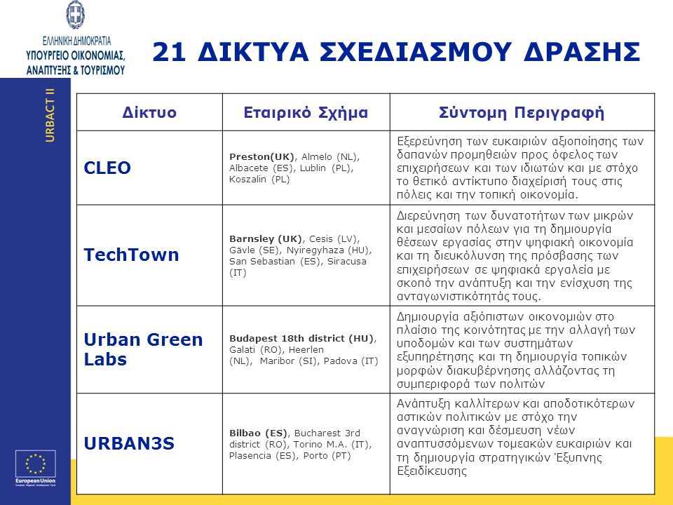 I I Page 13 ΔίκτυοΕταιρικό ΣχήμαΣύντομη Περιγραφή CLEO Preston(UK), Almelo (NL), Albacete (ES), Lublin (PL), Koszalin (PL) Εξερεύνηση των ευκαιριών αξ