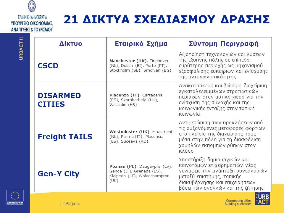 I I Page 14 ΔίκτυοΕταιρικό ΣχήμαΣύντομη Περιγραφή CSCD Manchester (UK), Eindhoven (NL), Dublin (EI), Porto (PT), Stockholm (SE), Smolyan (BG) Αξιοποίηση τεχνολογιών και λύσεων της έξυπνης πόλης σε επίπεδο ευρύτερης περιοχής ως μηχανισμού εξασφάλισης ευκαιριών και ενίσχυσης της ανταγωνιστικότητας DISARMED CITIES Piacenza (IT), Cartagena (ES), Szombathely (HU), Varazdin (HR) Ανακατασκευή και βιώσιμη διαχείριση εγκαταλελειμμένων στρατιωτικών περιοχών στον αστικό χώρο για την ενίσχυση της συνοχής και της κοινωνικής ένταξης στην τοπική κοινωνία Freight TAILS Westminster (UK), Maastricht (NL), Parma (IT), Plasencia (ES), Suceava (RO) Αντιμετώπιση των προκλήσεων από τις αυξανόμενες μεταφορές φορτίων στο πλαίσιο της διαχείρισης τους μέσα στην πόλη για τη διασφάλιση χαμηλών εκπομπών ρύπων στον κλάδο Gen-Y City Poznan (PL), Daugavpils (LV), Genoa (IT), Grenada (ES), Klaipeda (LT), Wolverhampton (UK) Υποστήριξη δημιουργικών και καινοτόμων επιχειρηματιών νέας γενιάς με την ανάπτυξη συνεργασιών μεταξύ επιστήμης, τοπικής διακυβέρνησης και επιχειρήσεων βάσει των αναγκών και της ζήτησης 21 ΔΙΚΤΥΑ ΣΧΕΔΙΑΣΜΟΥ ΔΡΑΣΗΣ