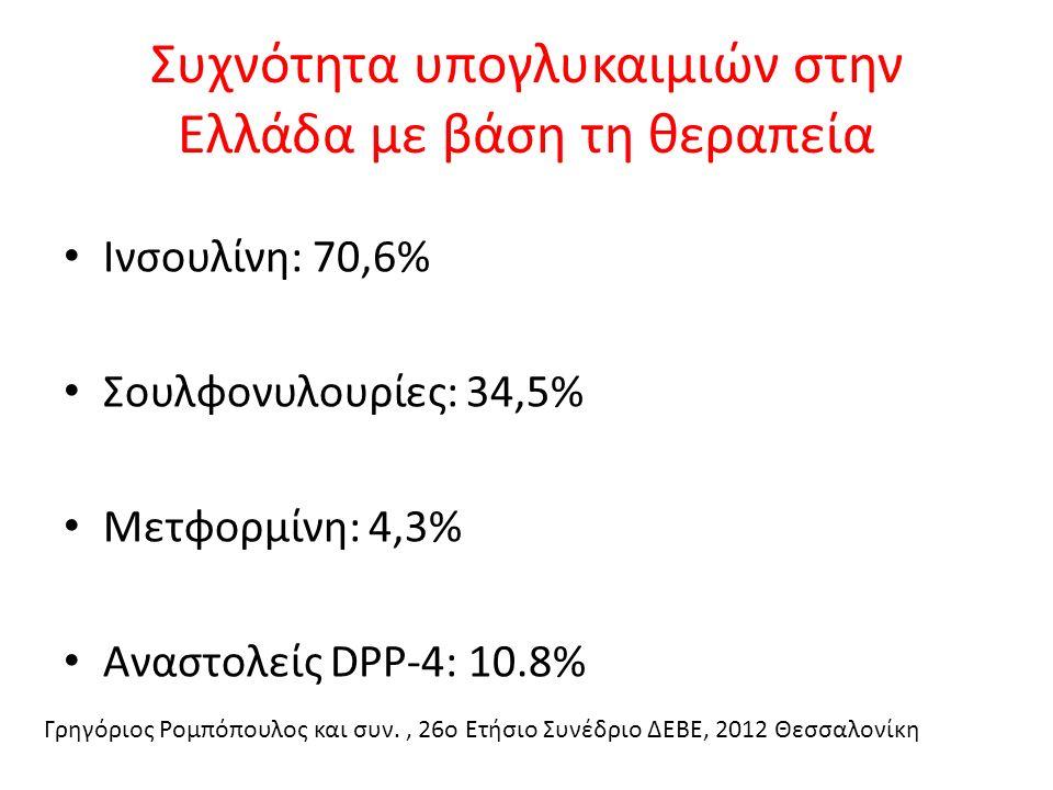 Συχνότητα υπογλυκαιμιών στην Ελλάδα με βάση τη θεραπεία Ινσουλίνη: 70,6% Σουλφονυλουρίες: 34,5% Μετφορμίνη: 4,3% Αναστολείς DPP-4: 10.8% Γρηγόριος Ρομπόπουλος και συν., 26ο Ετήσιο Συνέδριο ΔΕΒΕ, 2012 Θεσσαλονίκη