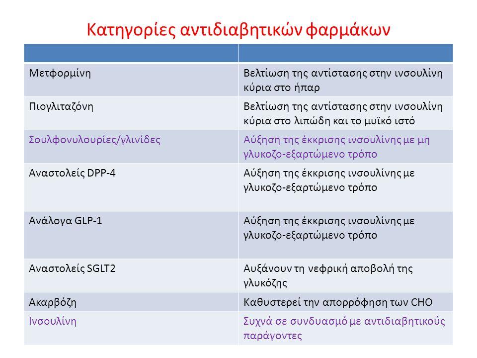 Κατηγορίες αντιδιαβητικών φαρμάκων ΜετφορμίνηΒελτίωση της αντίστασης στην ινσουλίνη κύρια στο ήπαρ ΠιογλιταζόνηΒελτίωση της αντίστασης στην ινσουλίνη κύρια στο λιπώδη και το μυϊκό ιστό Σουλφονυλουρίες/γλινίδεςΑύξηση της έκκρισης ινσουλίνης με μη γλυκοζο-εξαρτώμενο τρόπο Αναστολείς DPP-4Αύξηση της έκκρισης ινσουλίνης με γλυκοζο-εξαρτώμενο τρόπο Ανάλογα GLP-1Αύξηση της έκκρισης ινσουλίνης με γλυκοζο-εξαρτώμενο τρόπο Αναστολείς SGLT2Αυξάνουν τη νεφρική αποβολή της γλυκόζης ΑκαρβόζηΚαθυστερεί την απορρόφηση των CHO ΙνσουλίνηΣυχνά σε συνδυασμό με αντιδιαβητικούς παράγοντες