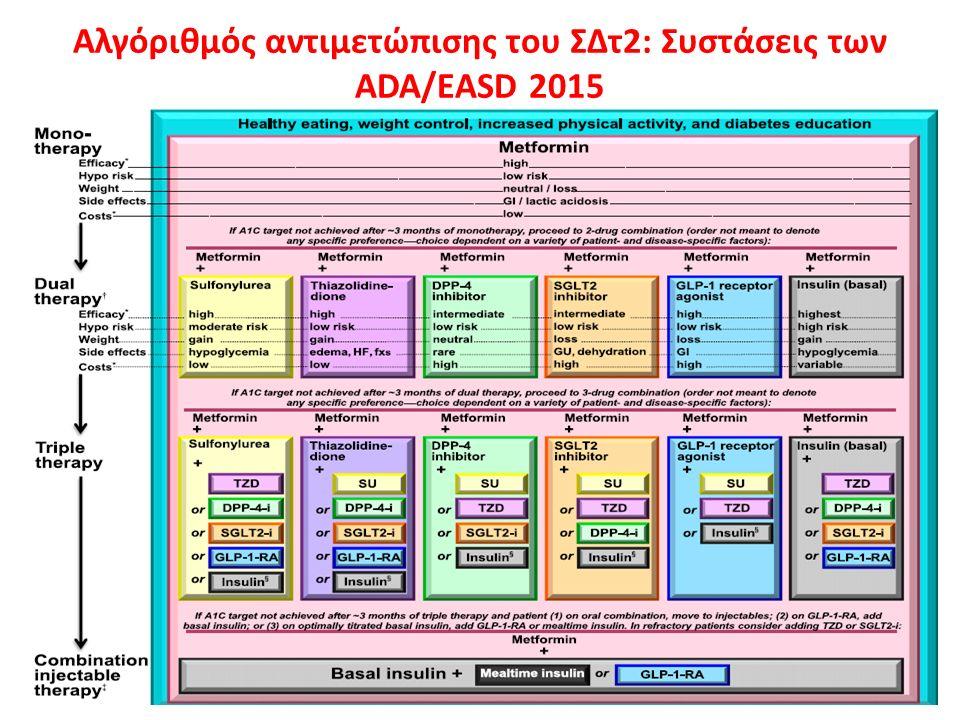 Αλγόριθμός αντιμετώπισης του ΣΔτ2: Συστάσεις των ADA/EASD 2015