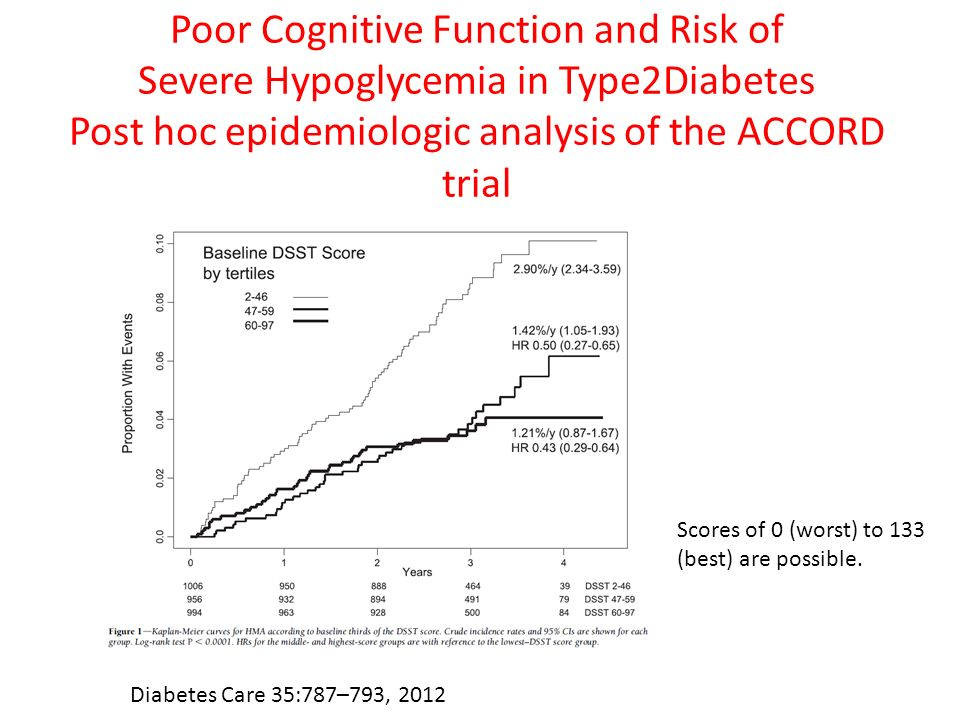 Poor Cognitive Function and Risk of Severe Hypoglycemia in Type2Diabetes Post hoc epidemiologic analysis of the ACCORD trial Diabetes Care 35:787–793,