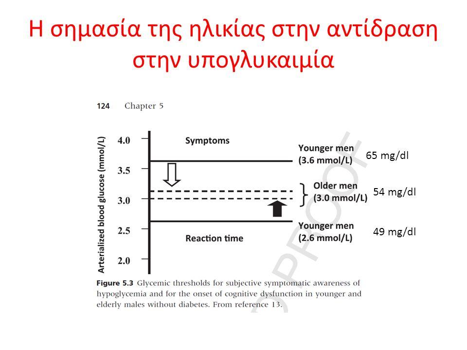 Η σημασία της ηλικίας στην αντίδραση στην υπογλυκαιμία 65 mg/dl 54 mg/dl 49 mg/dl
