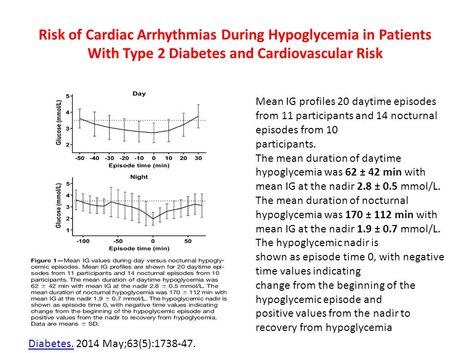 Risk of Cardiac Arrhythmias During Hypoglycemia in Patients With Type 2 Diabetes and Cardiovascular Risk Mean IG profiles 20 daytime episodes from 11 participants and 14 nocturnal episodes from 10 participants.