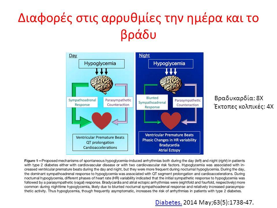 Διαφορές στις αρρυθμίες την ημέρα και το βράδυ Diabetes.Diabetes. 2014 May;63(5):1738-47. Βραδυκαρδία: 8Χ Έκτοπες κολπικές: 4Χ