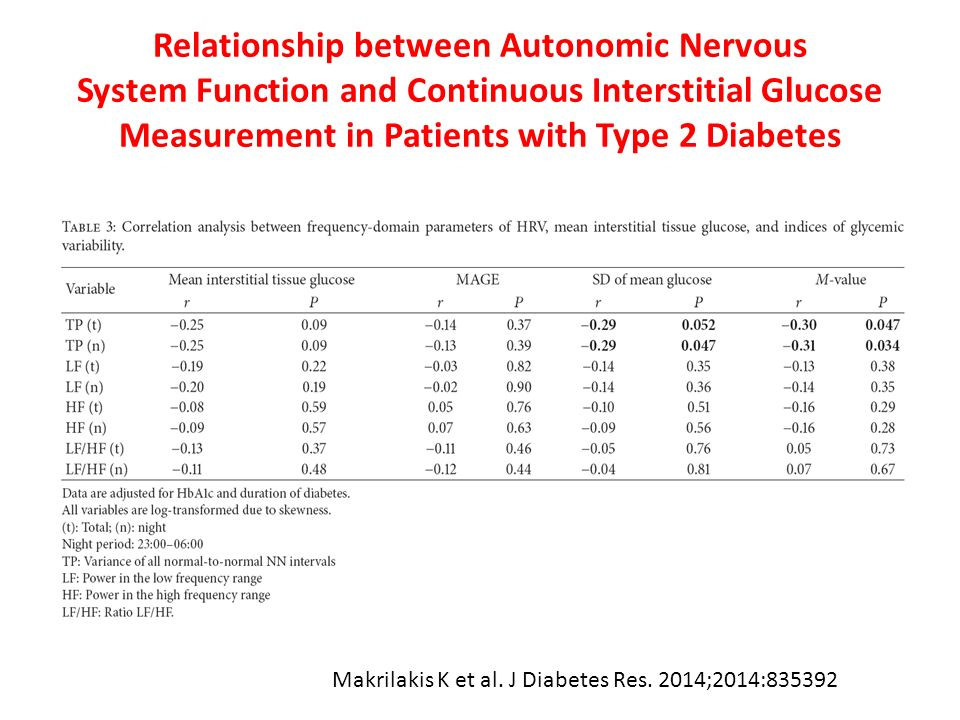 Relationship between Autonomic Nervous System Function and Continuous Interstitial Glucose Measurement in Patients with Type 2 Diabetes Makrilakis K e