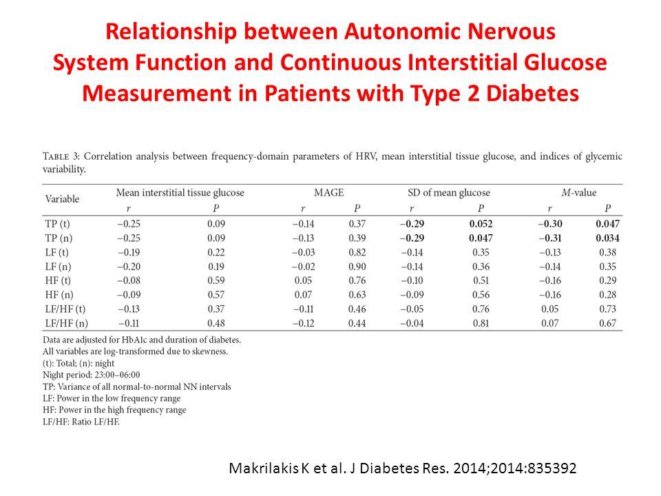 Relationship between Autonomic Nervous System Function and Continuous Interstitial Glucose Measurement in Patients with Type 2 Diabetes Makrilakis K et al.