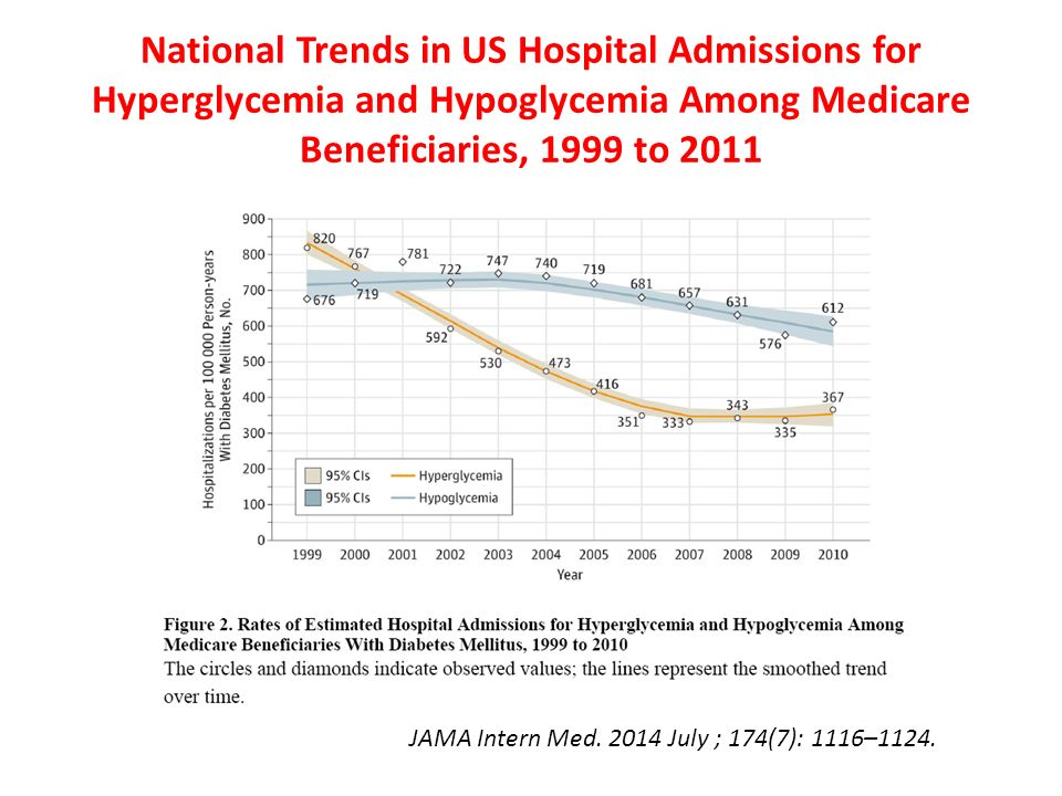 National Trends in US Hospital Admissions for Hyperglycemia and Hypoglycemia Among Medicare Beneficiaries, 1999 to 2011 JAMA Intern Med.