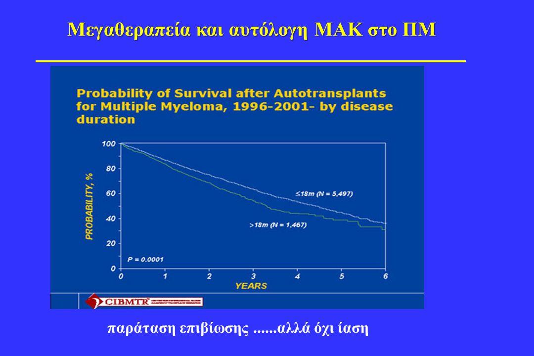 Μεγαθεραπεία και αυτόλογη ΜΑΚ στο ΠΜ παράταση επιβίωσης......αλλά όχι ίαση